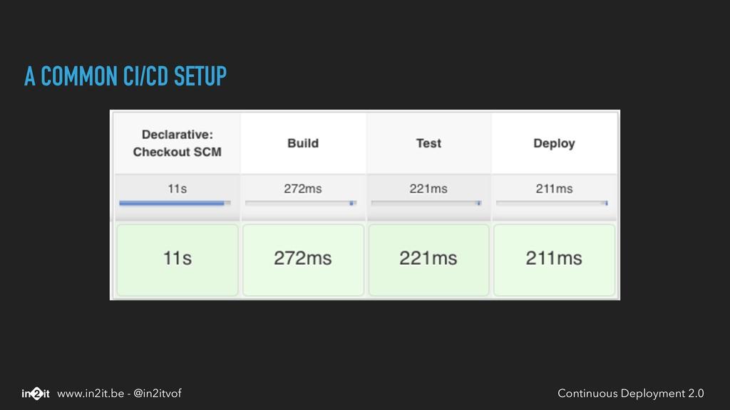 A COMMON CI/CD SETUP Continuous Deployment 2.0 ...