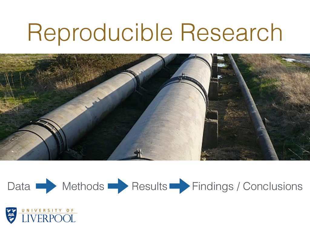 Reproducible Research Data Methods Results Find...