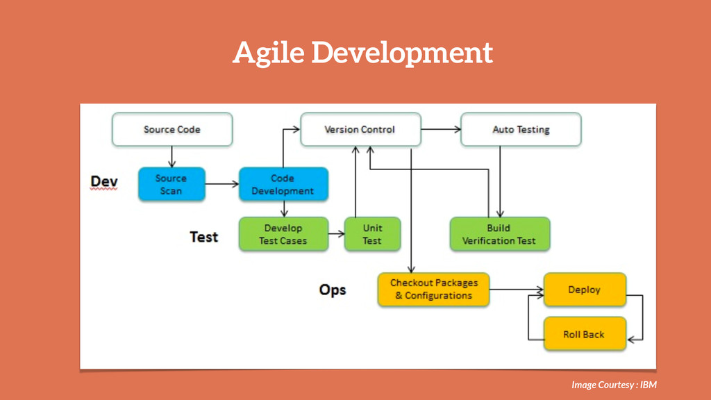 Agile Development Image Courtesy : IBM