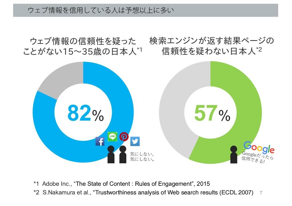 57% ΣϒใΛ৴༻͍ͯ͠Δਓ༧Ҏ্ʹଟ͍ 82% ウェブ情報の信頼性を疑った ことが...