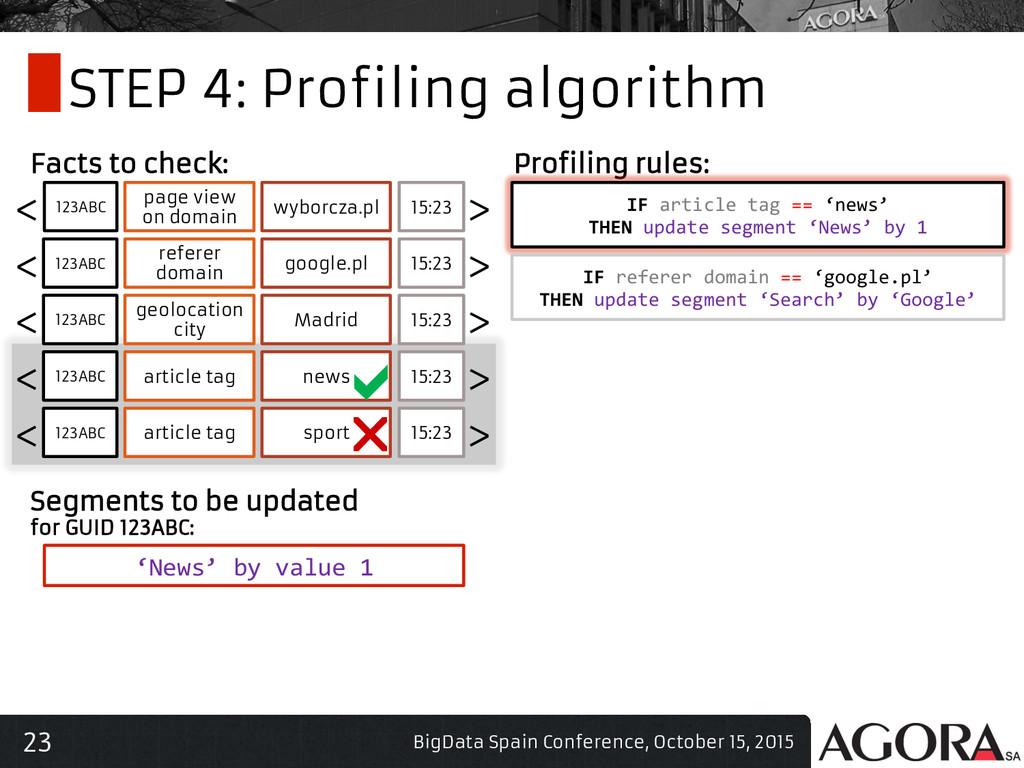 23 STEP 4: Profiling algorithm BigData Spain Co...