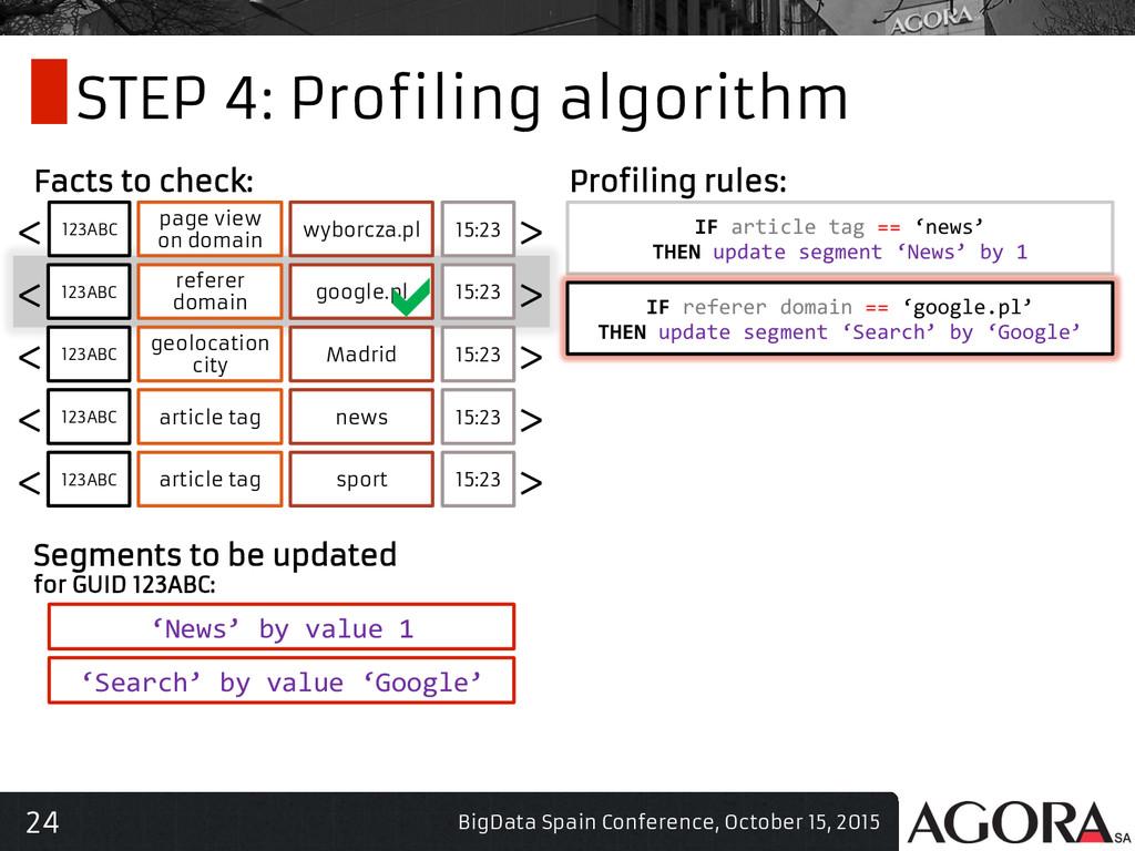 24 STEP 4: Profiling algorithm BigData Spain Co...