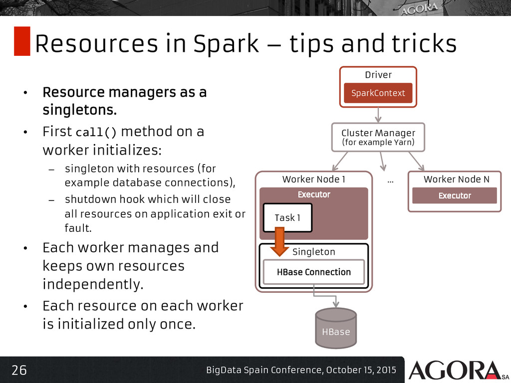 26 Resources in Spark – tips and tricks • Reso...