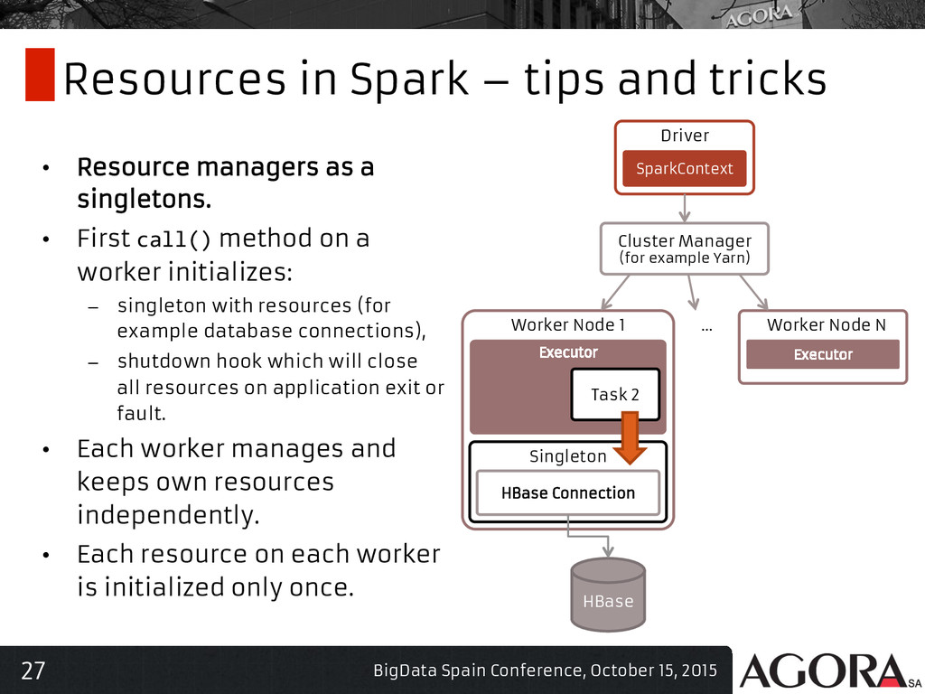 27 Resources in Spark – tips and tricks • Reso...