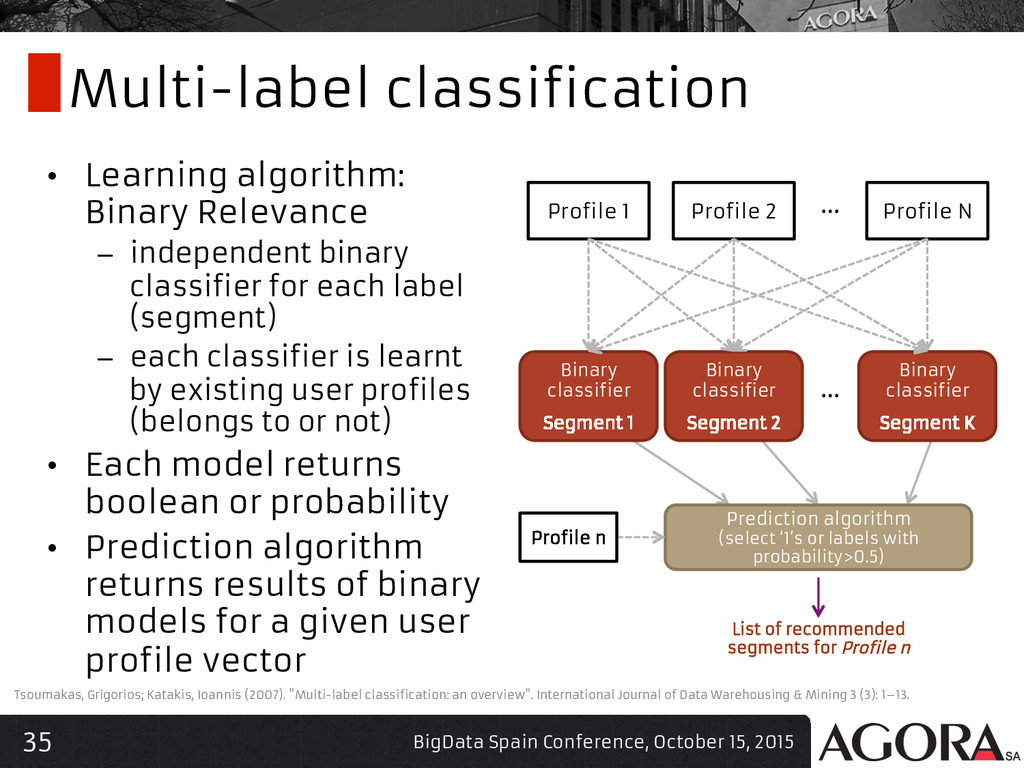 35 Multi-label classification • Learning algor...
