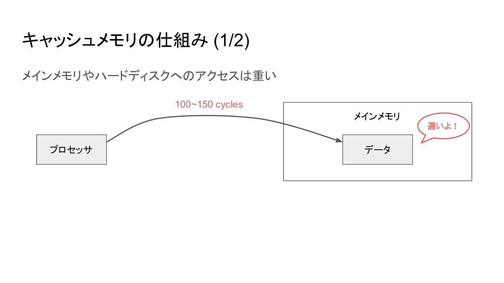 キャッシュメモリの仕組み (1/2) メインメモリやハードディスクへのアクセスは重い プロセッ...
