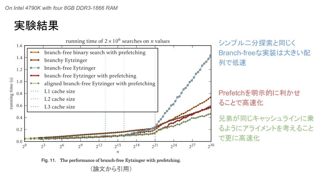 実験結果 On Intel 4790K with four 8GB DDR3-1866 RAM...