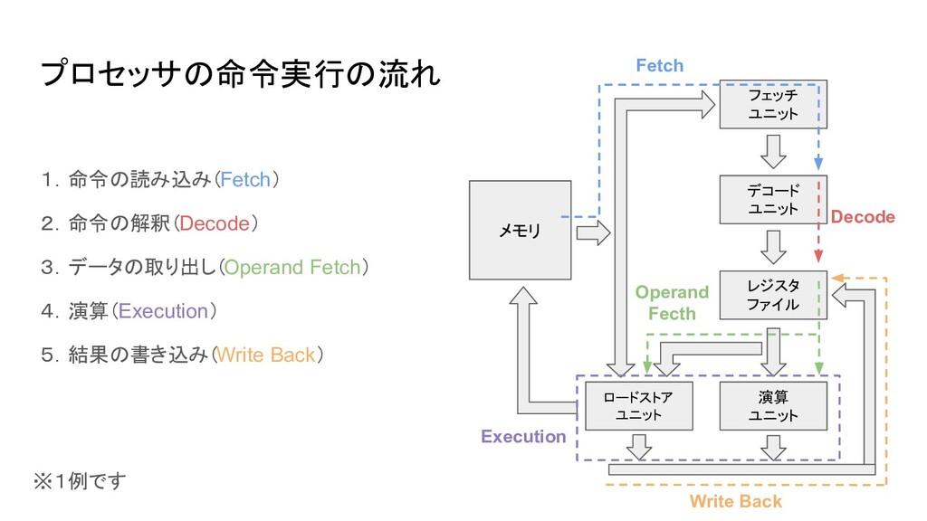 プロセッサの命令実行の流れ 1.命令の読み込み(Fetch) 2.命令の解釈(Decode) ...