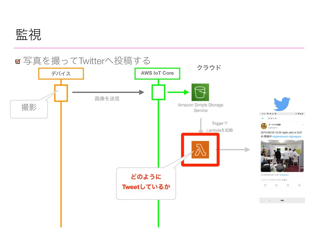 AWS IoT Core ࢹ ࣸਅΛͬͯTwitterߘ͢Δ Ϋϥυ σόΠε ը૾...