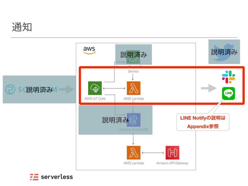 ௨ AWS IoT Core AWS Lambda Amazon DynamoDB Amaz...