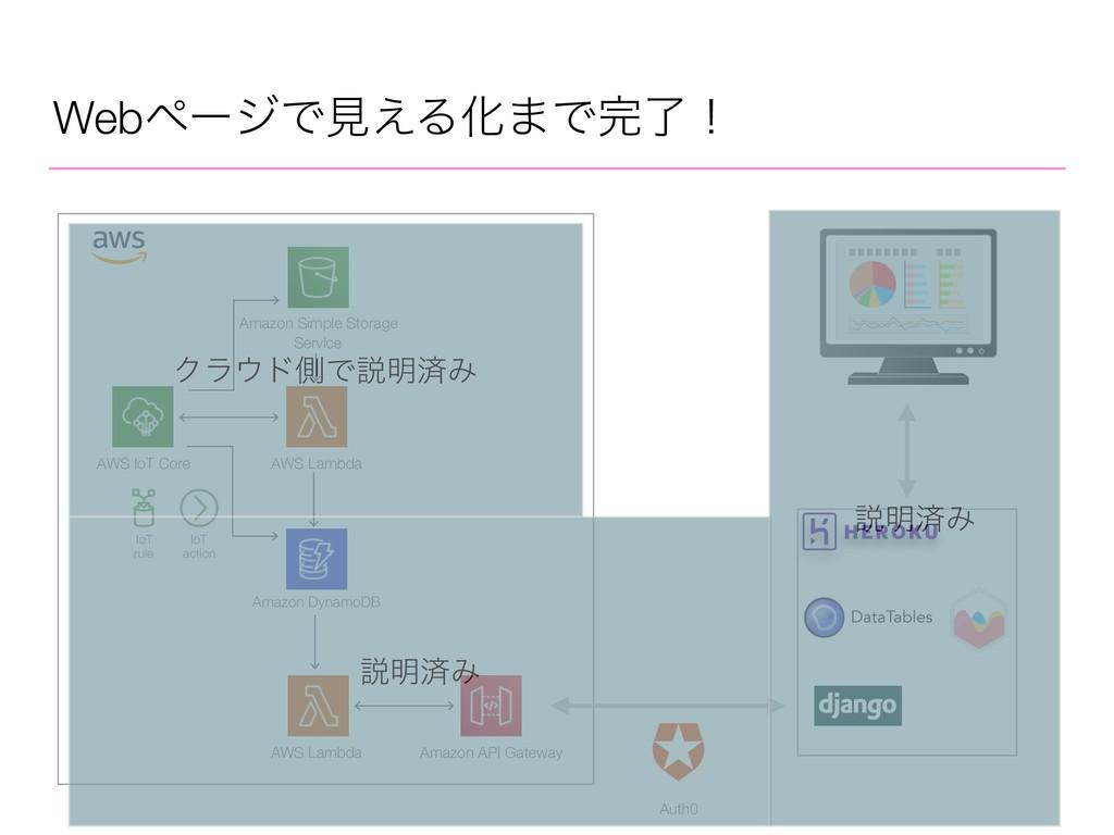 WebϖʔδͰݟ͑ΔԽ·Ͱྃʂ AWS IoT Core AWS Lambda Amazon...
