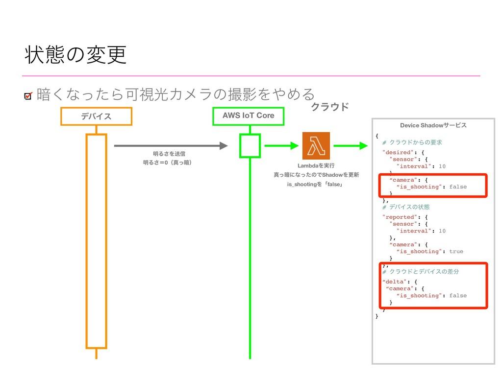AWS IoT Core ঢ়ଶͷมߋ ҉͘ͳͬͨΒՄࢹޫΧϝϥͷӨΛΊΔ Ϋϥυ σόΠ...