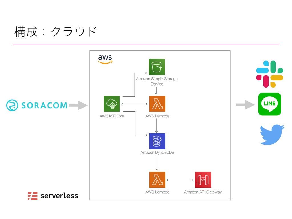 ߏɿΫϥυ AWS IoT Core AWS Lambda Amazon DynamoDB...