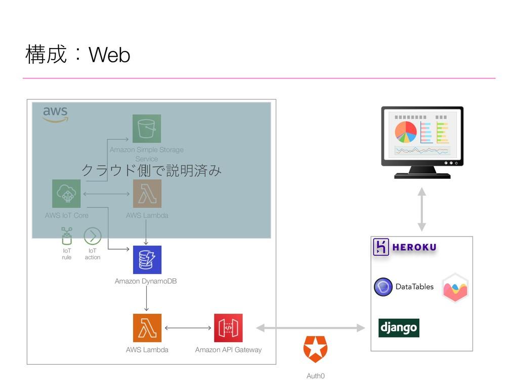 ߏɿWeb AWS IoT Core AWS Lambda Amazon DynamoDB ...