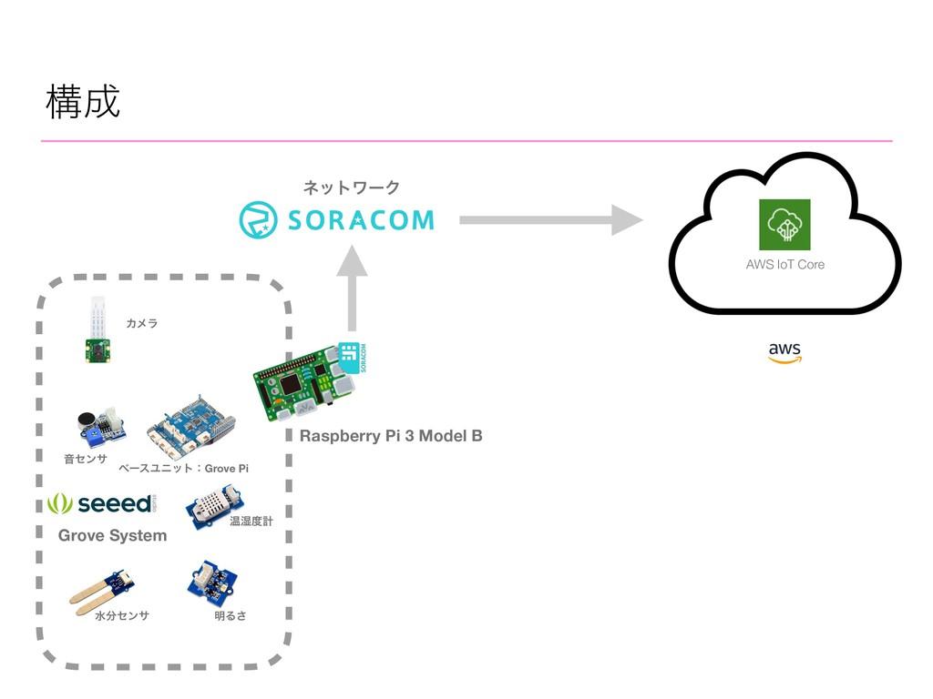 ߏ Raspberry Pi 3 Model B Grove System Թ࣪ܭ Իηϯ...