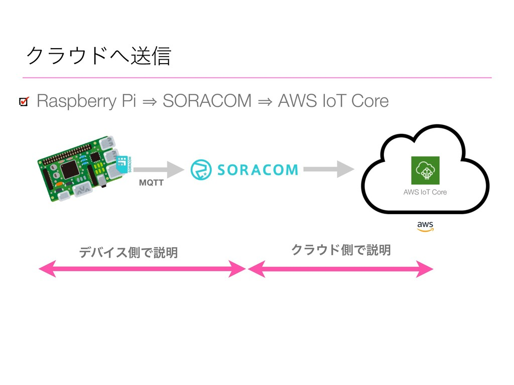 Ϋϥυૹ৴ Raspberry Pi 㱺 SORACOM 㱺 AWS IoT Core σ...