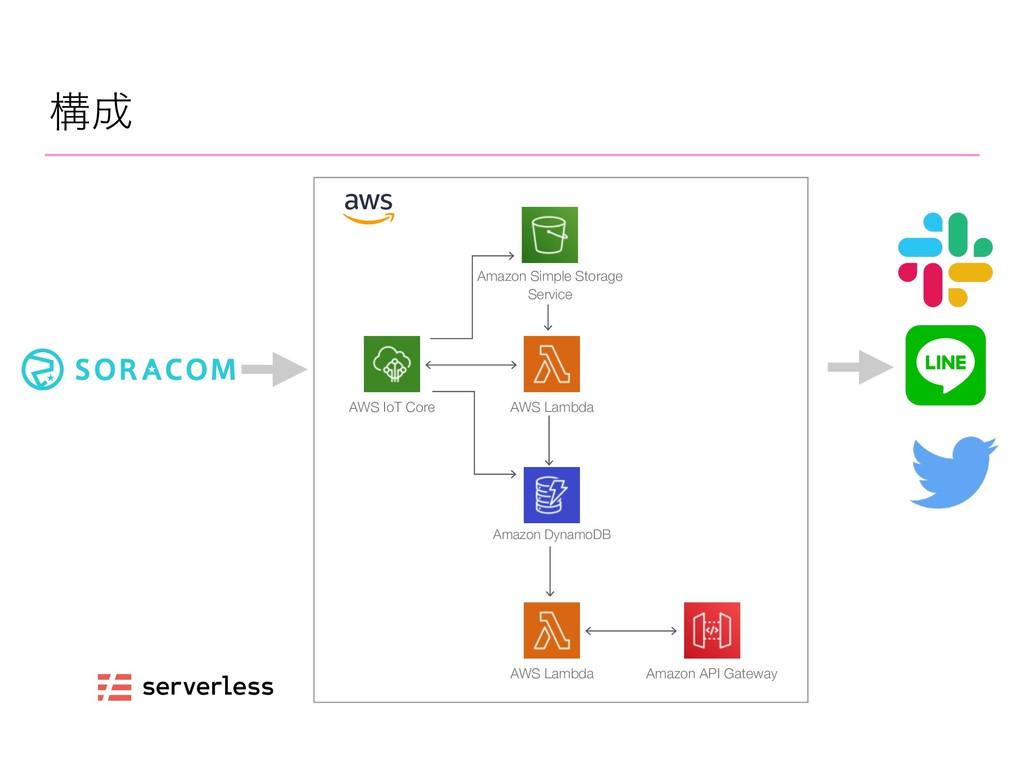 ߏ AWS IoT Core AWS Lambda Amazon DynamoDB AWS ...