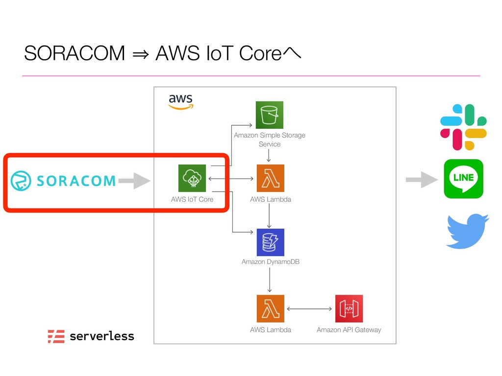 SORACOM 㱺 AWS IoT Core AWS IoT Core AWS Lambda...