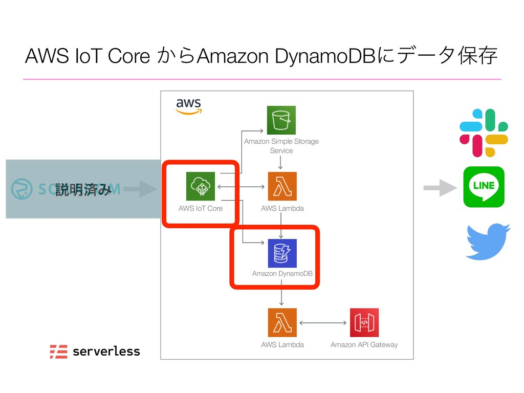 AWS IoT Core ͔ΒAmazon DynamoDBʹσʔλอଘ AWS IoT Co...