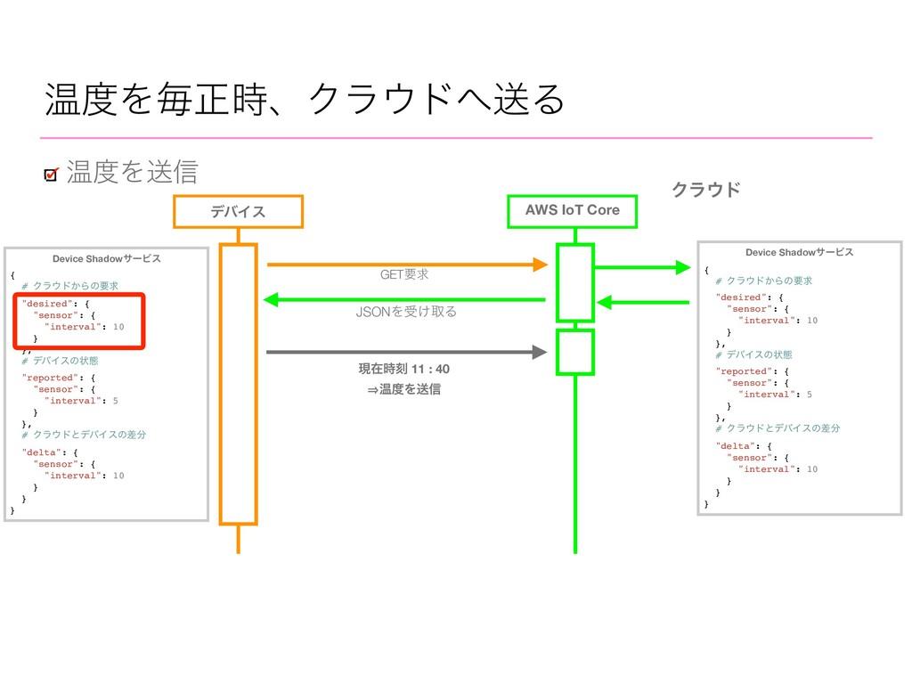 AWS IoT Core ԹΛૹ৴ Ϋϥυ σόΠε JSONΛड͚औΔ GETཁٻ De...