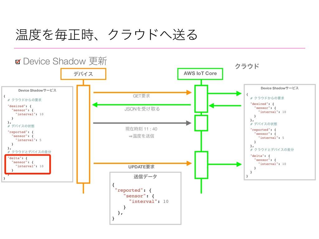 AWS IoT Core Device Shadow ߋ৽ Ϋϥυ σόΠε JSONΛड͚...