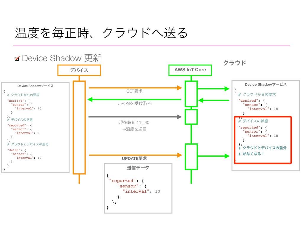 AWS IoT Core Ϋϥυ σόΠε JSONΛड͚औΔ GETཁٻ Device S...