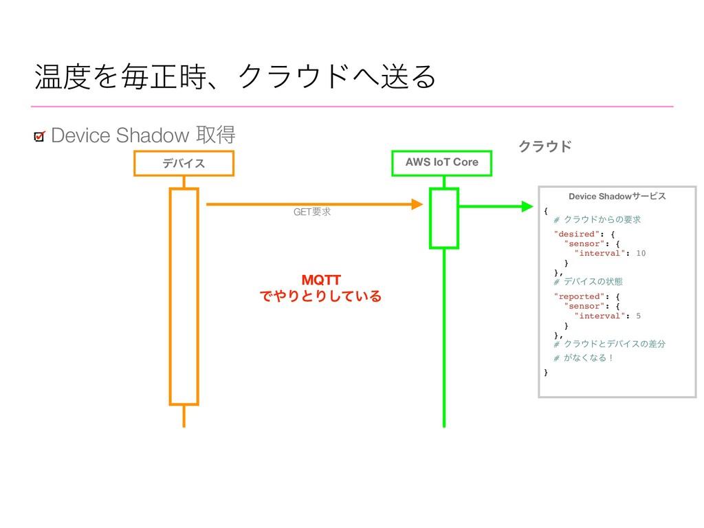 AWS IoT Core Ϋϥυ σόΠε GETཁٻ Device ShadowαʔϏε ...