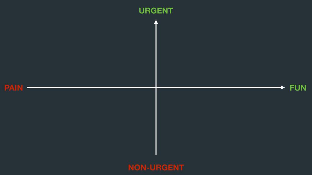 URGENT NON-URGENT FUN PAIN