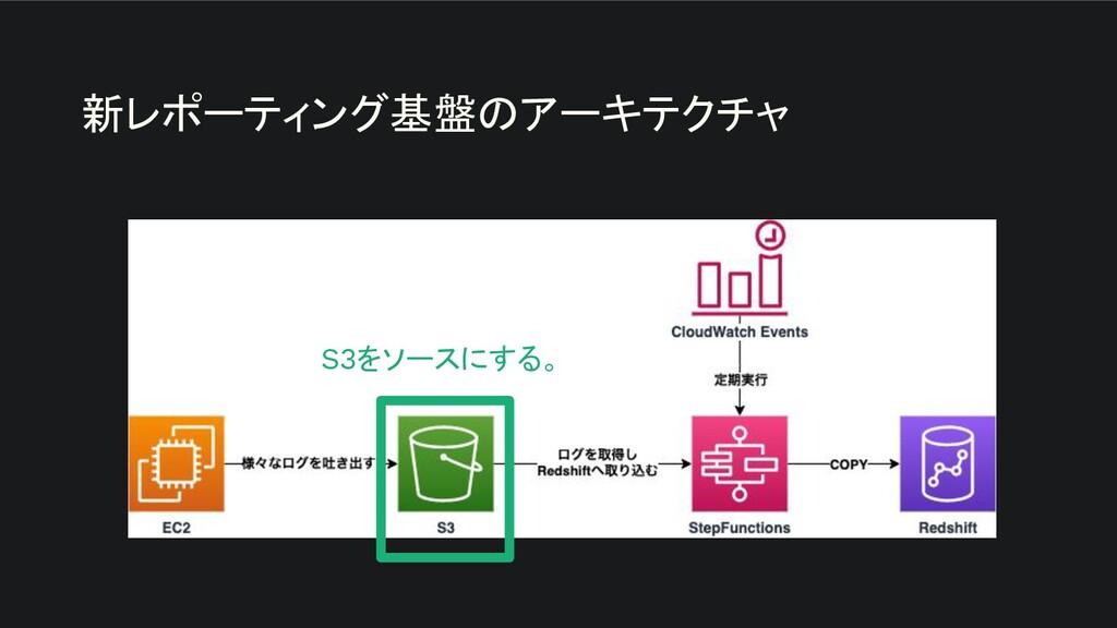 新レポーティング基盤のアーキテクチャ S3をソースにする。