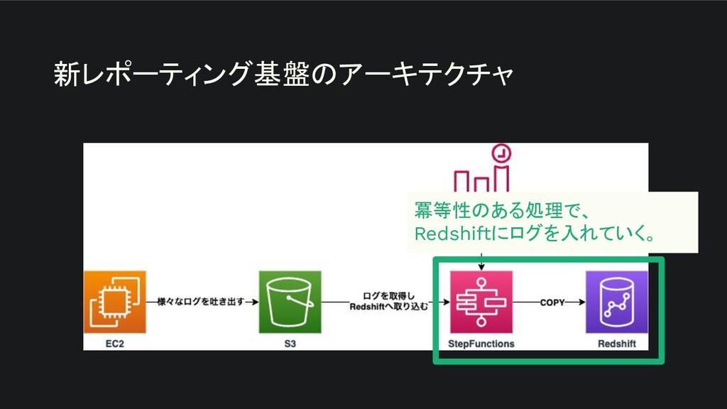 新レポーティング基盤のアーキテクチャ 冪等性のある処理で、 Redshiftにログを入れていく。