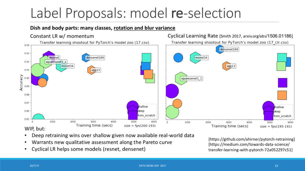 Label Proposals: model re-selection 10/7/17 DAT...