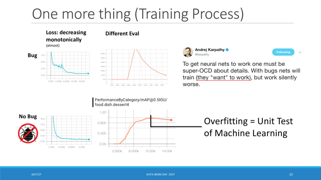 One more thing (Training Process) 10/7/17 DATA ...