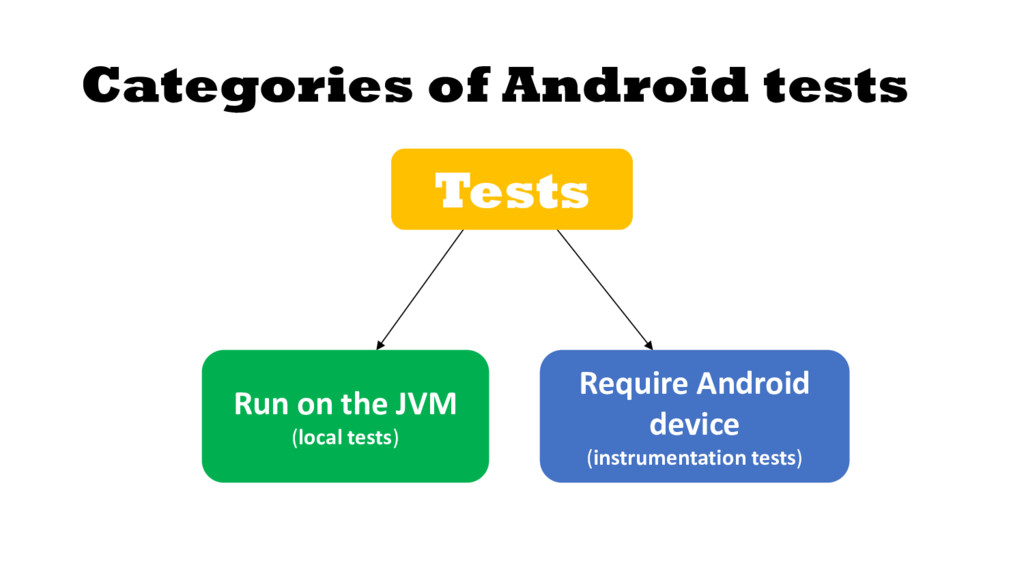 Categories of Android tests Run on the JVM (loc...