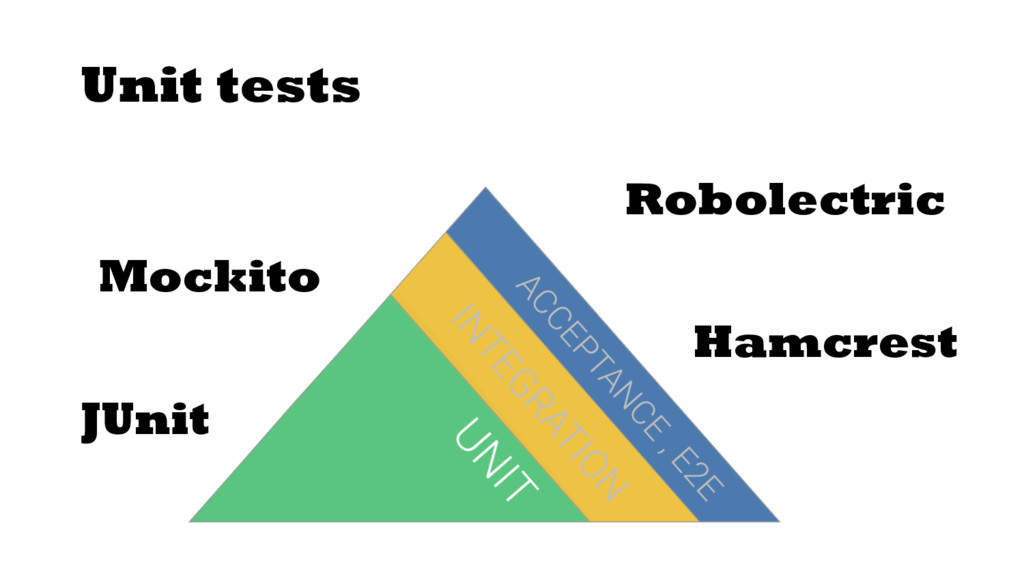 Unit tests JUnit Hamcrest Mockito Robolectric