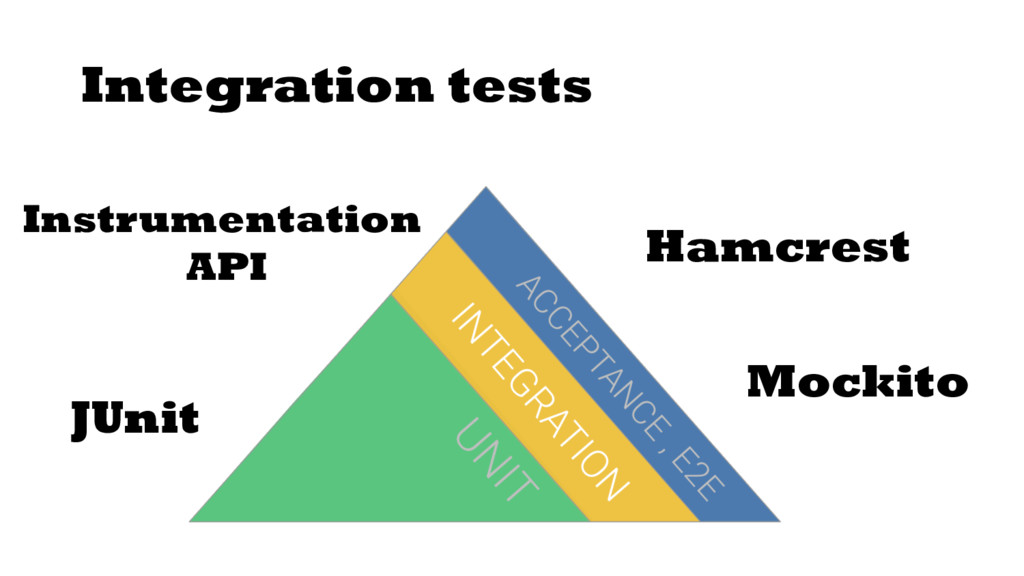Integration tests JUnit Hamcrest Mockito Instru...