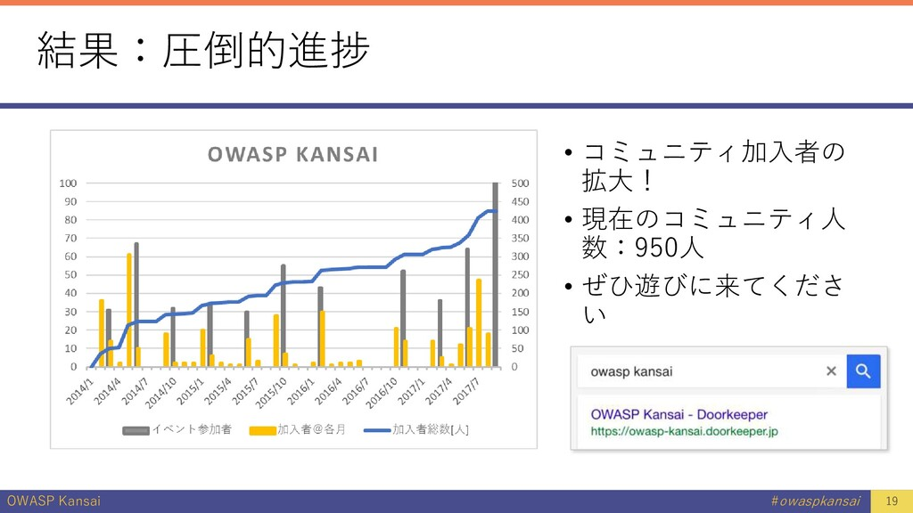OWASP Kansai #owaspkansai 結果:圧倒的進捗 • コミュニティ加入者の...