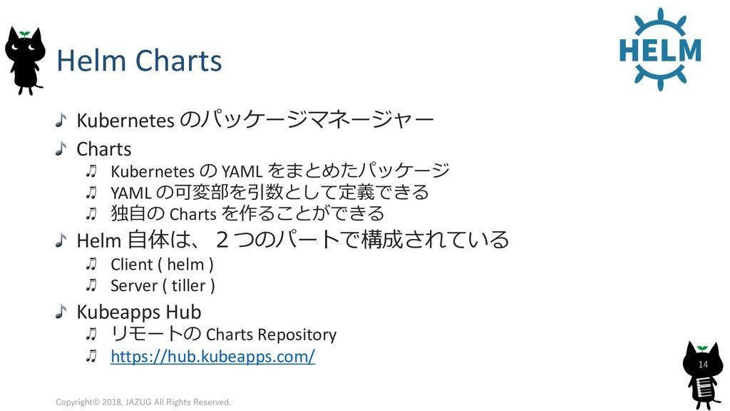 Helm Charts Kubernetes  Charts Kube...