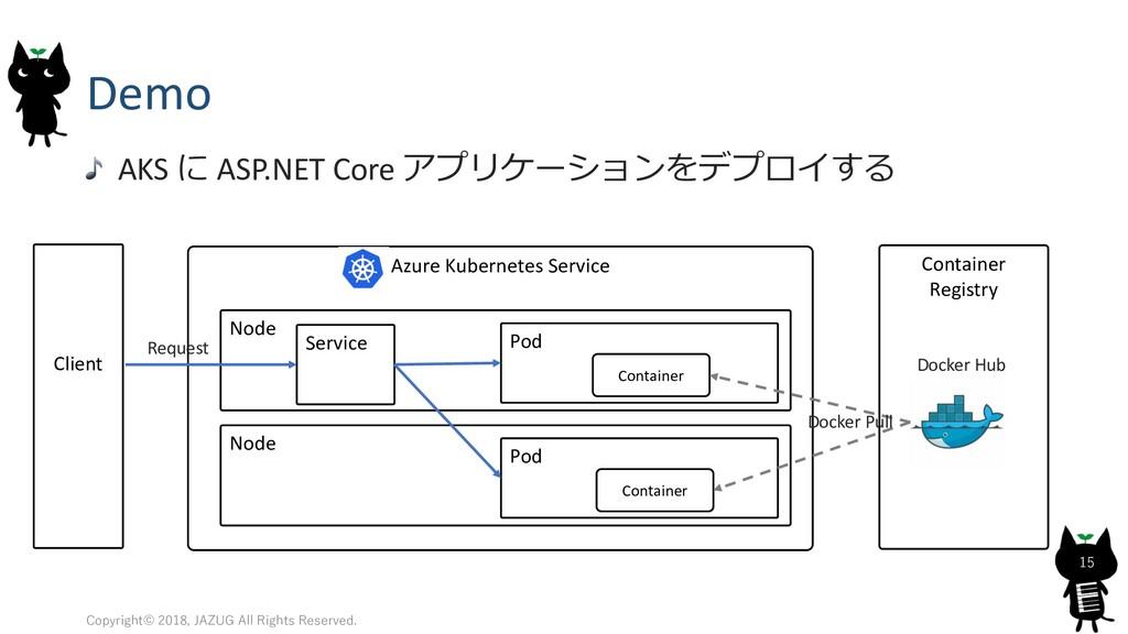 Demo AKS  ASP.NET Core    51 0 , ...