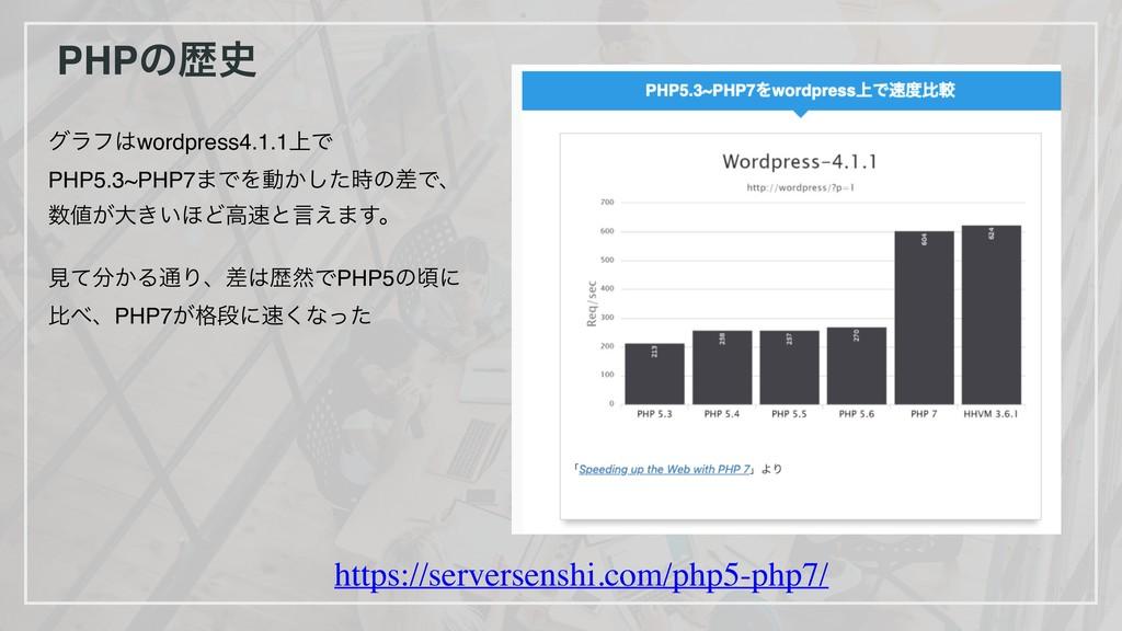 PHPͷྺ https://serversenshi.com/php5-php7/ άϥϑ...