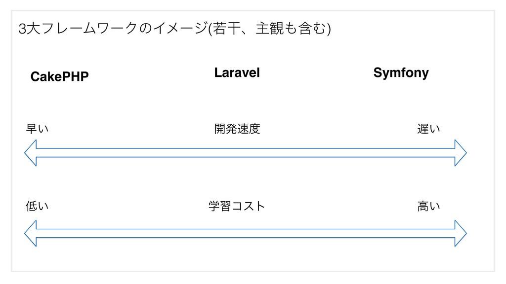 3େϑϨʔϜϫʔΫͷΠϝʔδ(एׯɺओ؍ؚΉ) CakePHP Laravel Symfon...