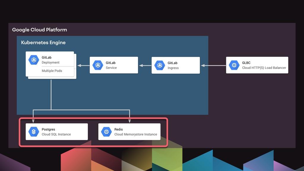 GitLab Deployment Multiple Pods GitLab Deployme...