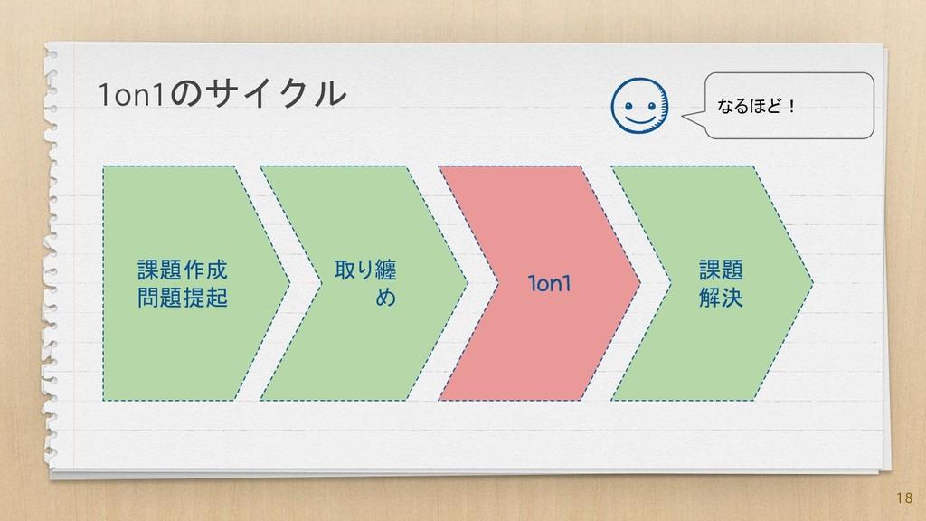 18 課題作成 問題提起 取り纏 め 1on1 課題 解決 1on1のサイクル なるほど!