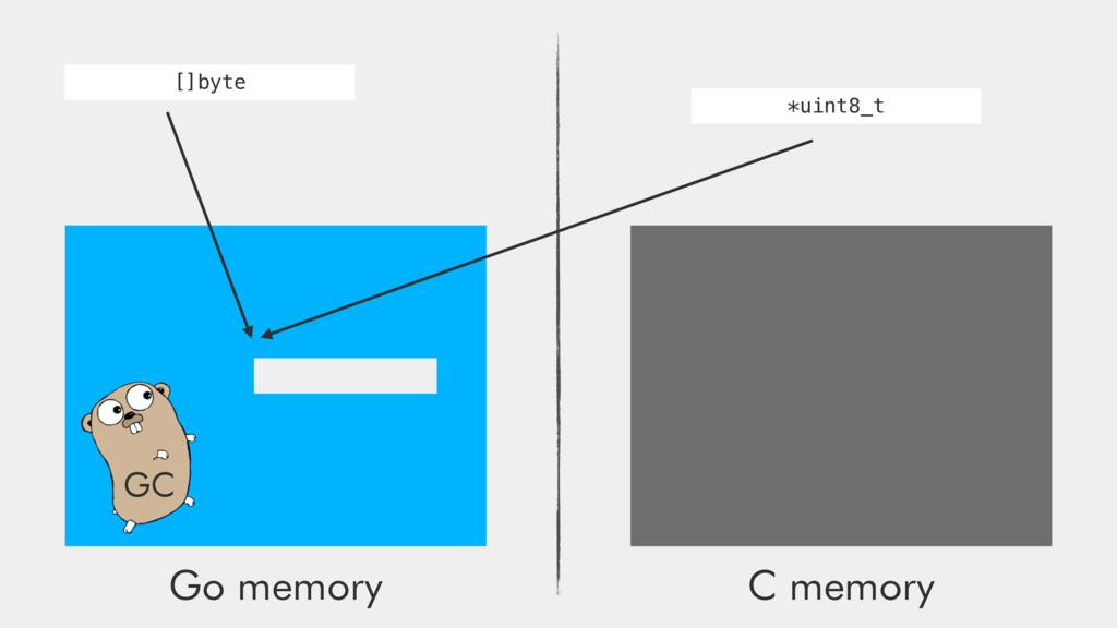 Go memory C memory GC []byte *uint8_t