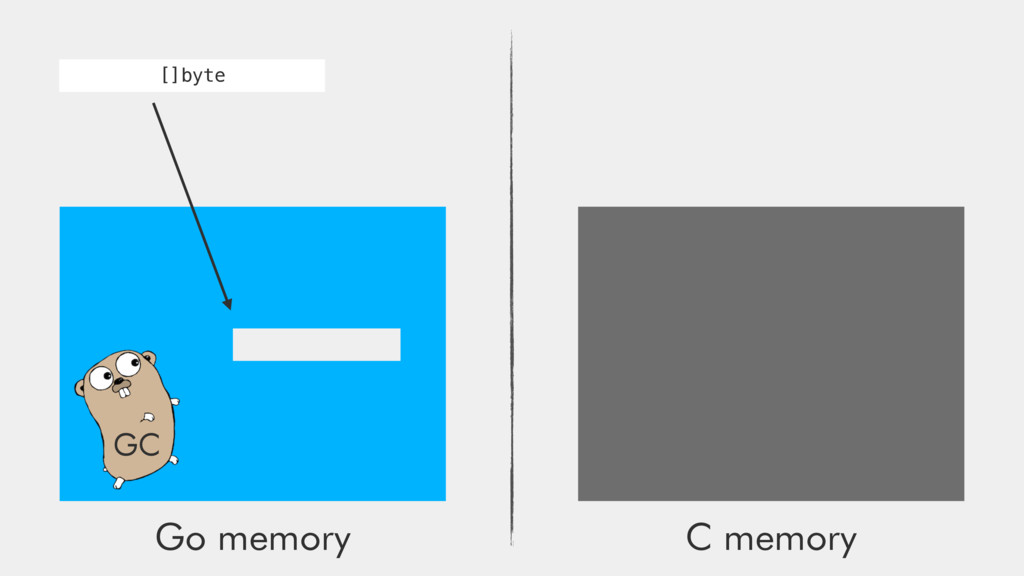 Go memory C memory GC []byte