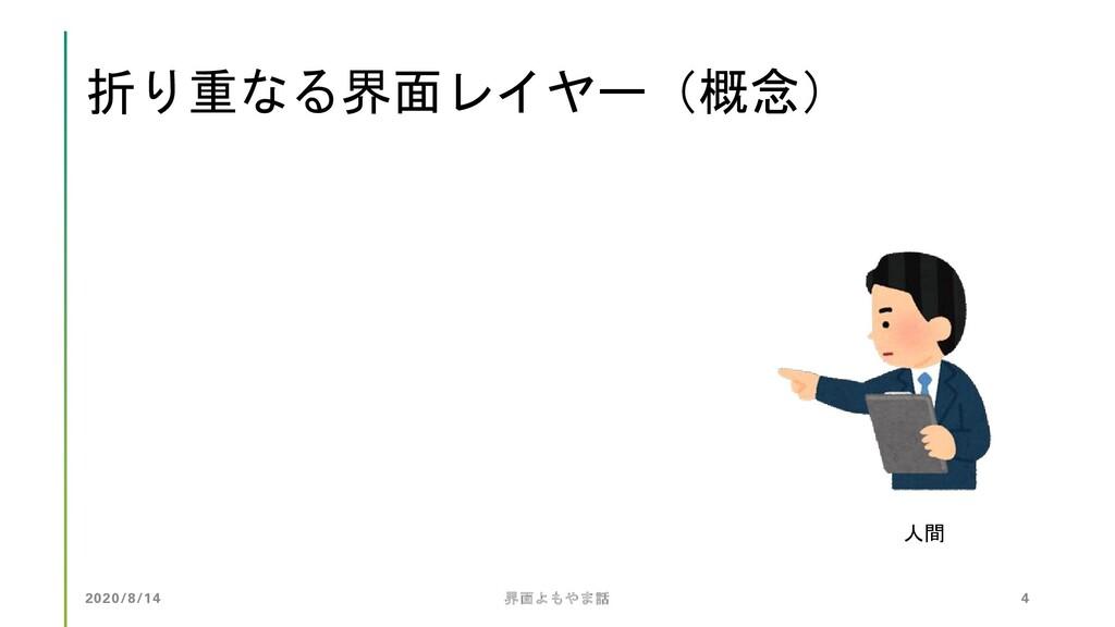 折り重なる界面レイヤー(概念) 人間 2020/8/14 界面よもやま話 4