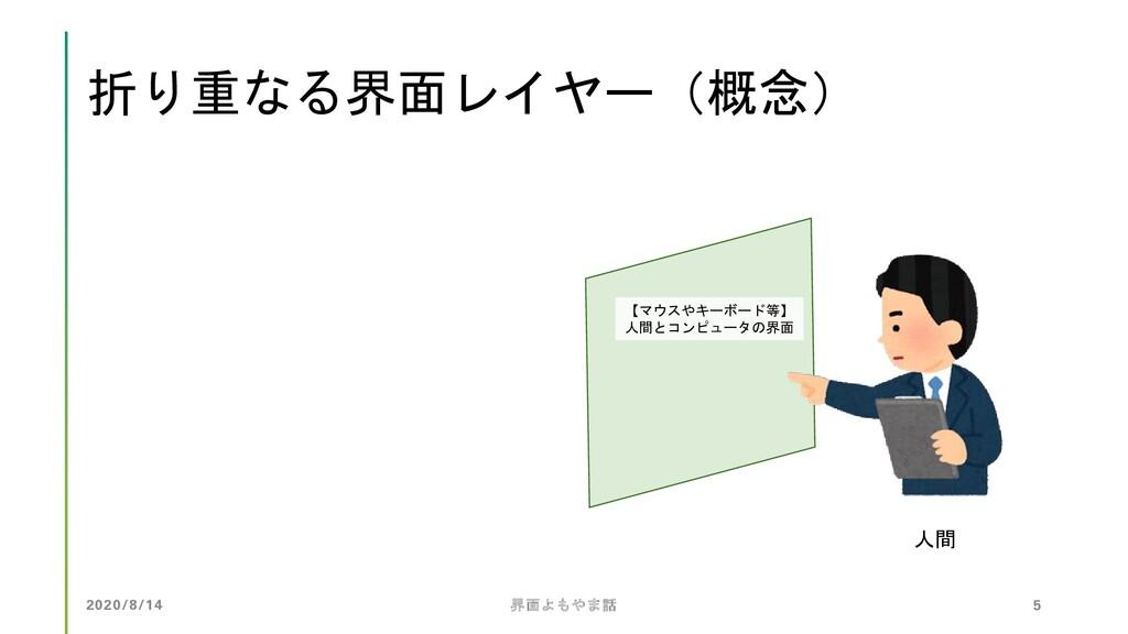 折り重なる界面レイヤー(概念) 人間 【マウスやキーボード等】 人間とコンピュータの界面 20...