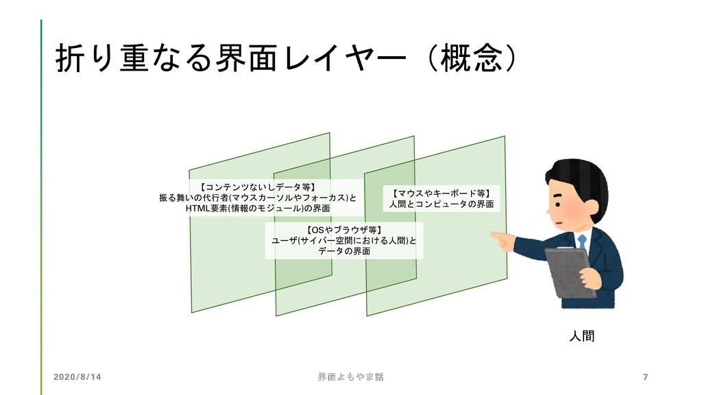 折り重なる界面レイヤー(概念) 人間 【マウスやキーボード等】 人間とコンピュータの界面 【O...