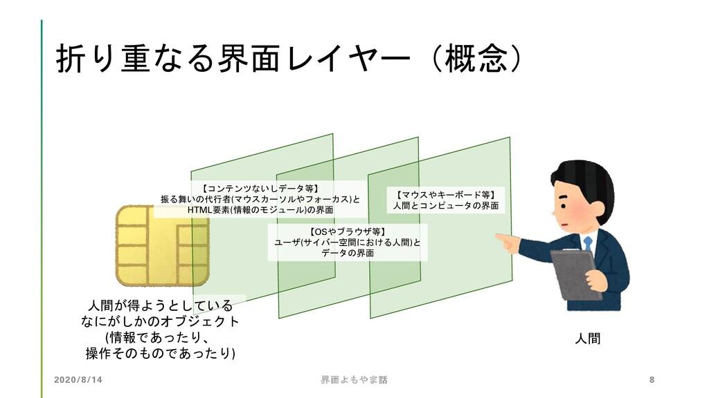折り重なる界面レイヤー(概念) 人間 人間が得ようとしている なにがしかのオブジェクト (情報...