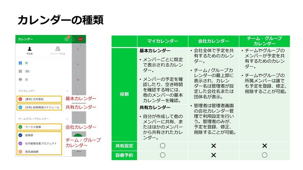 カレンダーの種類 マイカレンダー 会社カレンダー チーム・グループ カレンダー 役割 基本カレ...