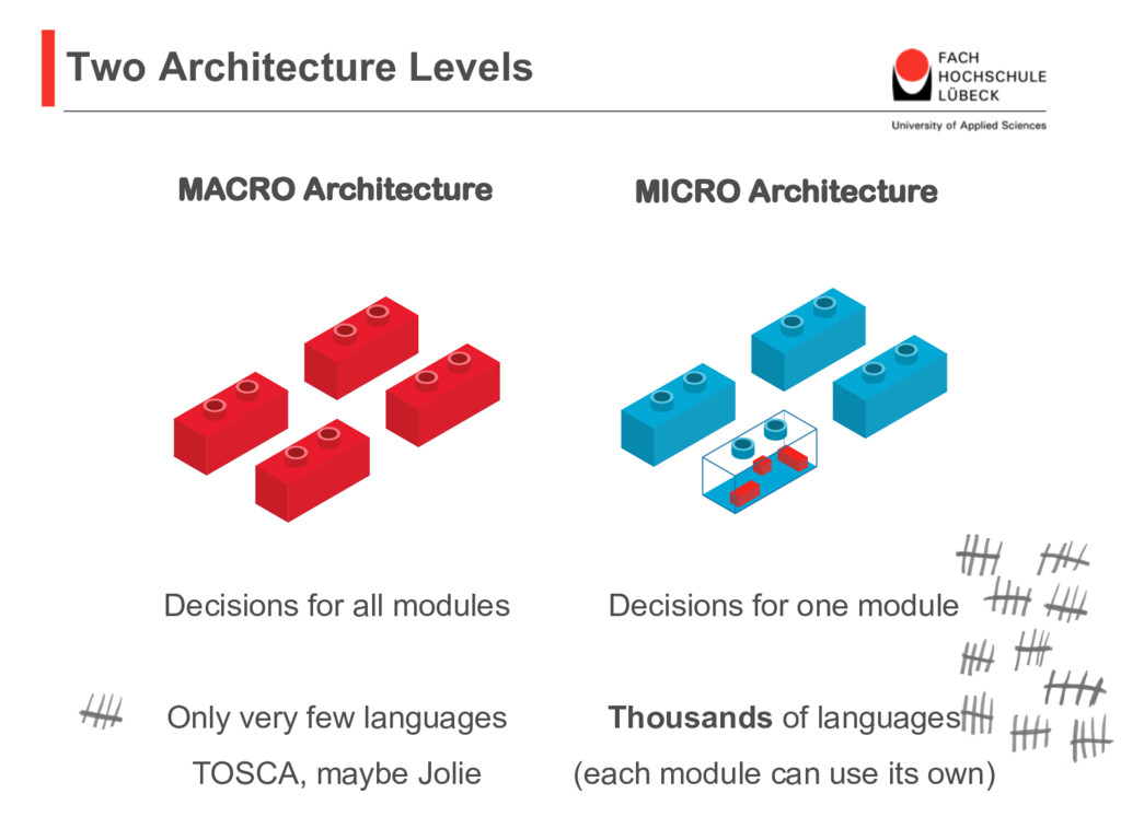 Two Architecture Levels Decisions for all modul...